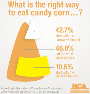 Infographic courtesy of www.candyusa.com